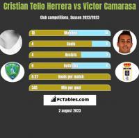 Cristian Tello vs Victor Camarasa h2h player stats