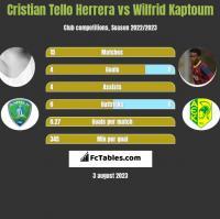 Cristian Tello Herrera vs Wilfrid Kaptoum h2h player stats