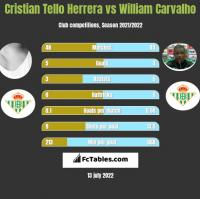 Cristian Tello vs William Carvalho h2h player stats
