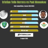 Cristian Tello vs Paul Akouokou h2h player stats