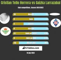 Cristian Tello Herrera vs Gaizka Larrazabal h2h player stats