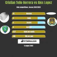 Cristian Tello Herrera vs Alex Lopez h2h player stats