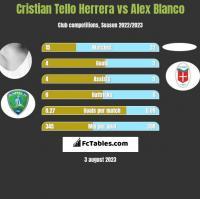 Cristian Tello vs Alex Blanco h2h player stats