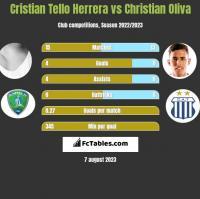 Cristian Tello vs Christian Oliva h2h player stats