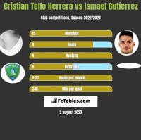 Cristian Tello Herrera vs Ismael Gutierrez h2h player stats
