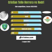 Cristian Tello vs Rodri h2h player stats