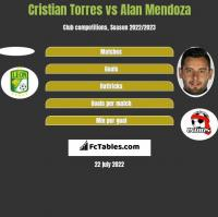 Cristian Torres vs Alan Mendoza h2h player stats