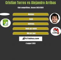 Cristian Torres vs Alejandro Arribas h2h player stats