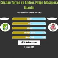 Cristian Torres vs Andres Felipe Mosquera Guardia h2h player stats