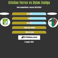 Cristian Torres vs Dylan Zuniga h2h player stats