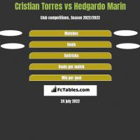 Cristian Torres vs Hedgardo Marin h2h player stats