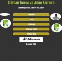 Cristian Torres vs Jaine Barreiro h2h player stats