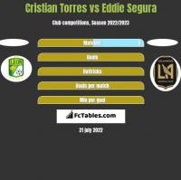 Cristian Torres vs Eddie Segura h2h player stats