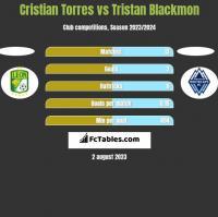 Cristian Torres vs Tristan Blackmon h2h player stats