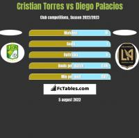Cristian Torres vs Diego Palacios h2h player stats