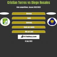 Cristian Torres vs Diego Rosales h2h player stats