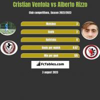 Cristian Ventola vs Alberto Rizzo h2h player stats
