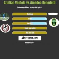 Cristian Ventola vs Amedeo Benedetti h2h player stats