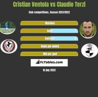 Cristian Ventola vs Claudio Terzi h2h player stats