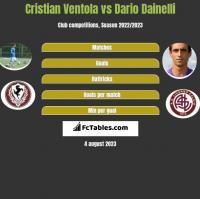 Cristian Ventola vs Dario Dainelli h2h player stats