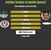 Cristian Ventola vs Davide Gavazzi h2h player stats