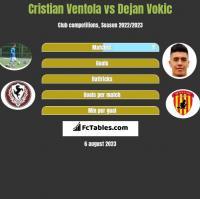 Cristian Ventola vs Dejan Vokic h2h player stats