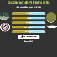 Cristian Ventola vs Fausto Grillo h2h player stats