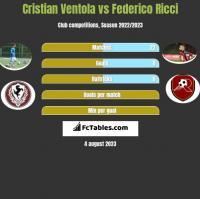 Cristian Ventola vs Federico Ricci h2h player stats