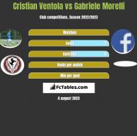 Cristian Ventola vs Gabriele Morelli h2h player stats