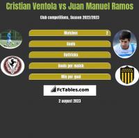 Cristian Ventola vs Juan Manuel Ramos h2h player stats