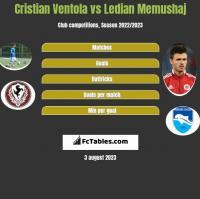 Cristian Ventola vs Ledian Memushaj h2h player stats