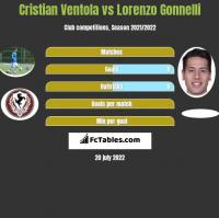 Cristian Ventola vs Lorenzo Gonnelli h2h player stats