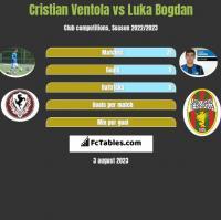 Cristian Ventola vs Luka Bogdan h2h player stats