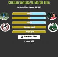 Cristian Ventola vs Martin Erlic h2h player stats