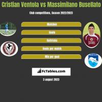 Cristian Ventola vs Massimilano Busellato h2h player stats