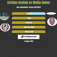 Cristian Ventola vs Matija Boben h2h player stats