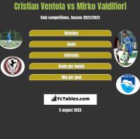Cristian Ventola vs Mirko Valdifiori h2h player stats