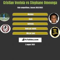 Cristian Ventola vs Stephane Omeonga h2h player stats