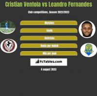 Cristian Ventola vs Leandro Fernandes h2h player stats
