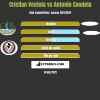Cristian Ventola vs Antonio Candela h2h player stats