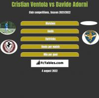 Cristian Ventola vs Davide Adorni h2h player stats