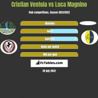 Cristian Ventola vs Luca Magnino h2h player stats