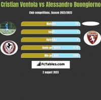 Cristian Ventola vs Alessandro Buongiorno h2h player stats