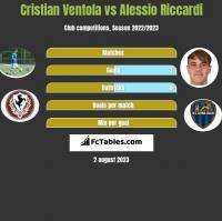 Cristian Ventola vs Alessio Riccardi h2h player stats