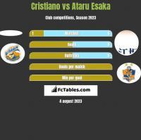 Cristiano vs Ataru Esaka h2h player stats