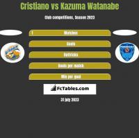 Cristiano vs Kazuma Watanabe h2h player stats