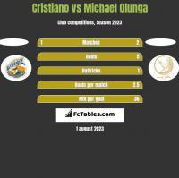 Cristiano vs Michael Olunga h2h player stats