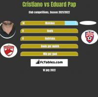 Cristiano vs Eduard Pap h2h player stats