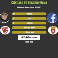 Cristiano vs Emanuel Novo h2h player stats