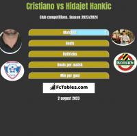 Cristiano vs Hidajet Hankic h2h player stats